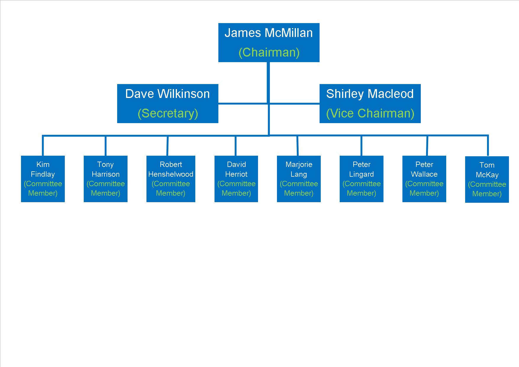 Committee Structure Nov 20