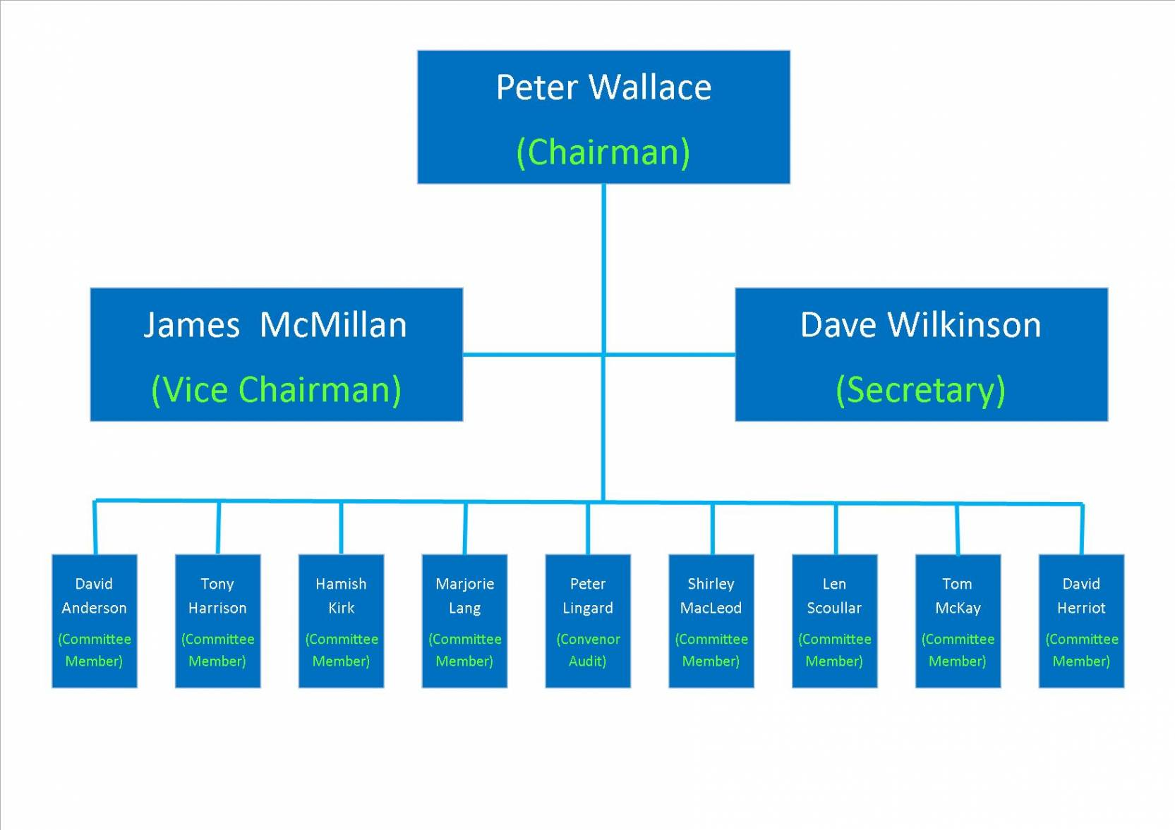 Commitee Structure 2016